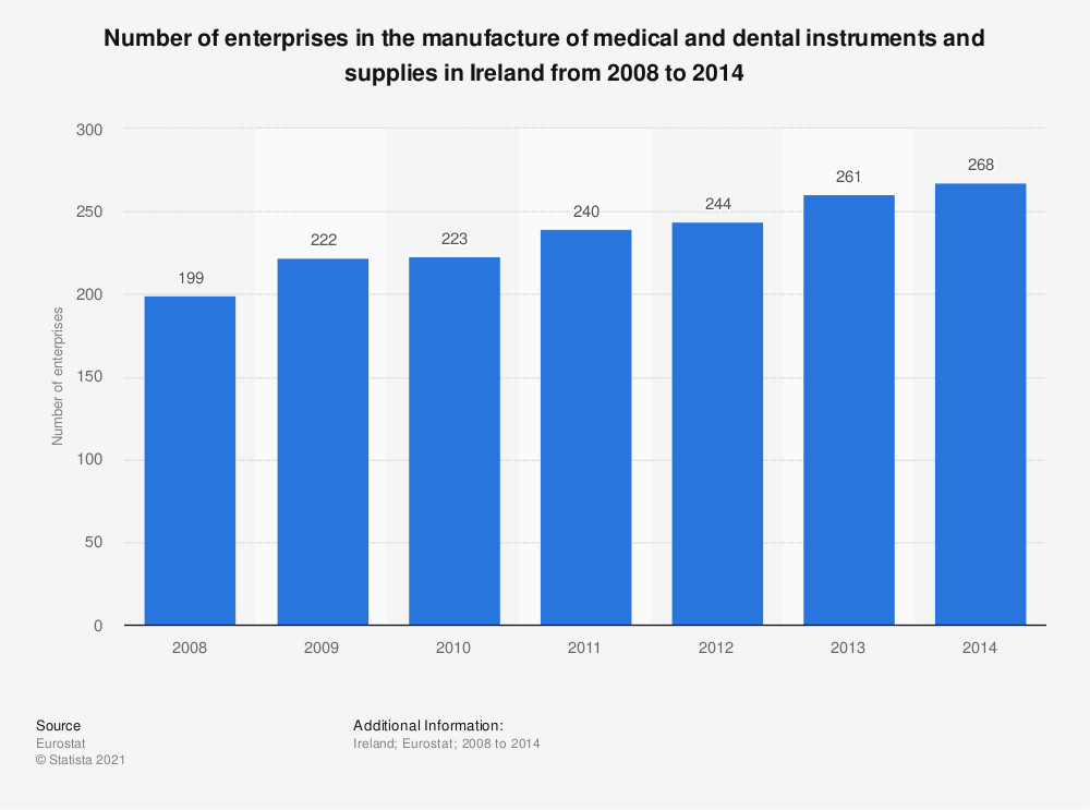Statistic: Number of enterprises in the manufacture of medical and dental instruments and supplies in Ireland from 2008 to 2014  | Statista