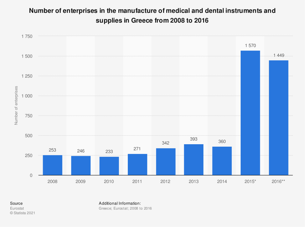 Statistic: Number of enterprises in the manufacture of medical and dental instruments and supplies in Greece from 2008 to 2016 | Statista