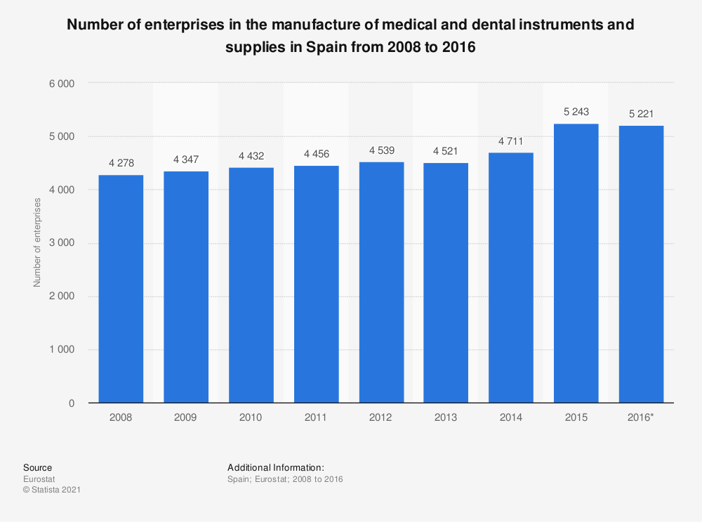 Statistic: Number of enterprises in the manufacture of medical and dental instruments and supplies in Spain from 2008 to 2016 | Statista