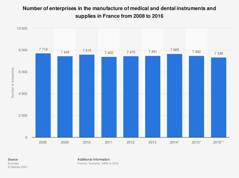 Statistic: Number of enterprises in the manufacture of medical and dental instruments and supplies in France from 2008 to 2016   Statista
