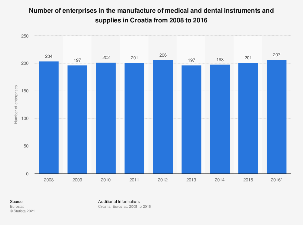 Statistic: Number of enterprises in the manufacture of medical and dental instruments and supplies in Croatia from 2008 to 2016 | Statista