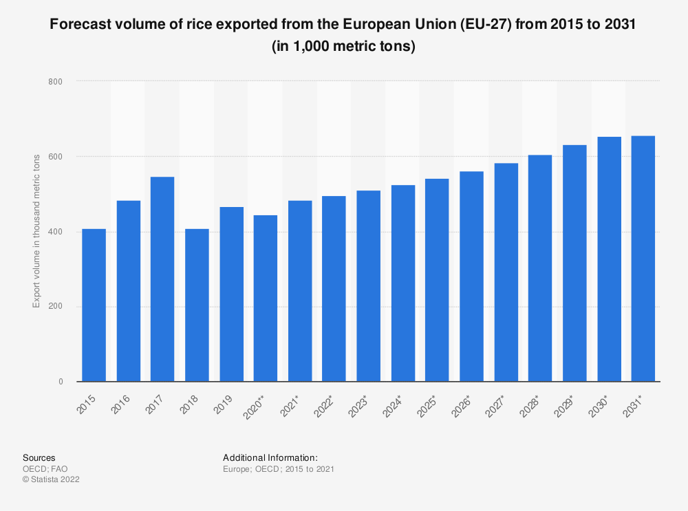 Statistic: Forecast volume of rice exported from the European Union (EU 28) from 2015 to 2027* (in 1,000 tonnes) | Statista