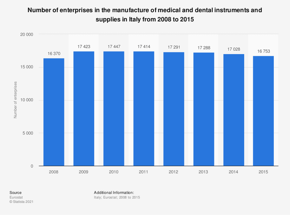 Statistic: Number of enterprises in the manufacture of medical and dental instruments and supplies in Italy from 2008 to 2015 | Statista