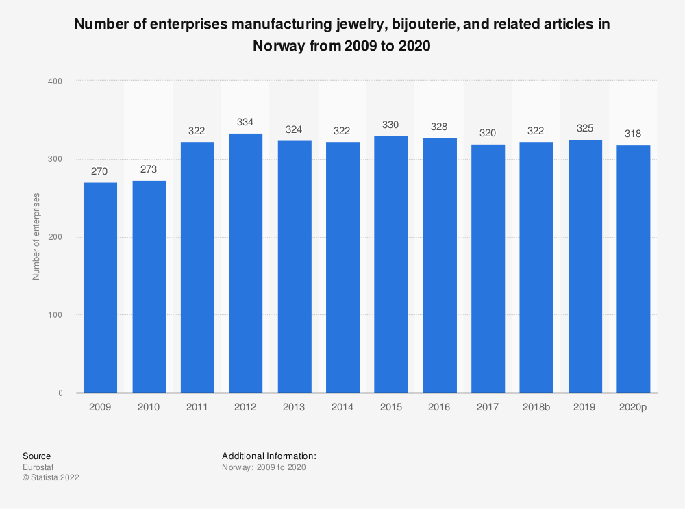 Statistic: Number of enterprises manufacturing jewelry, bijouterie and related articles in Norway from 2008 to 2018 | Statista