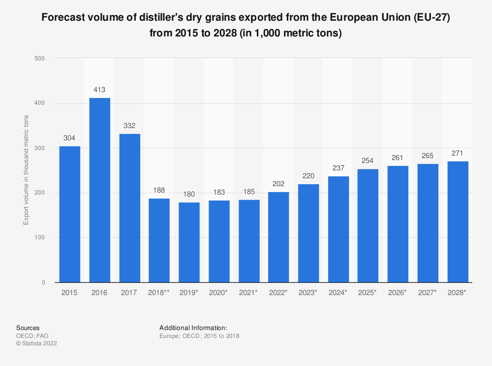 Statistic: Forecast volume of distiller's dry grains exported from the European Union (EU 28) from 2015 to 2027* (in 1,000 tonnes) | Statista