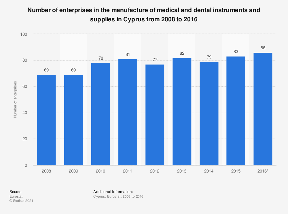 Statistic: Number of enterprises in the manufacture of medical and dental instruments and supplies in Cyprus from 2008 to 2016 | Statista