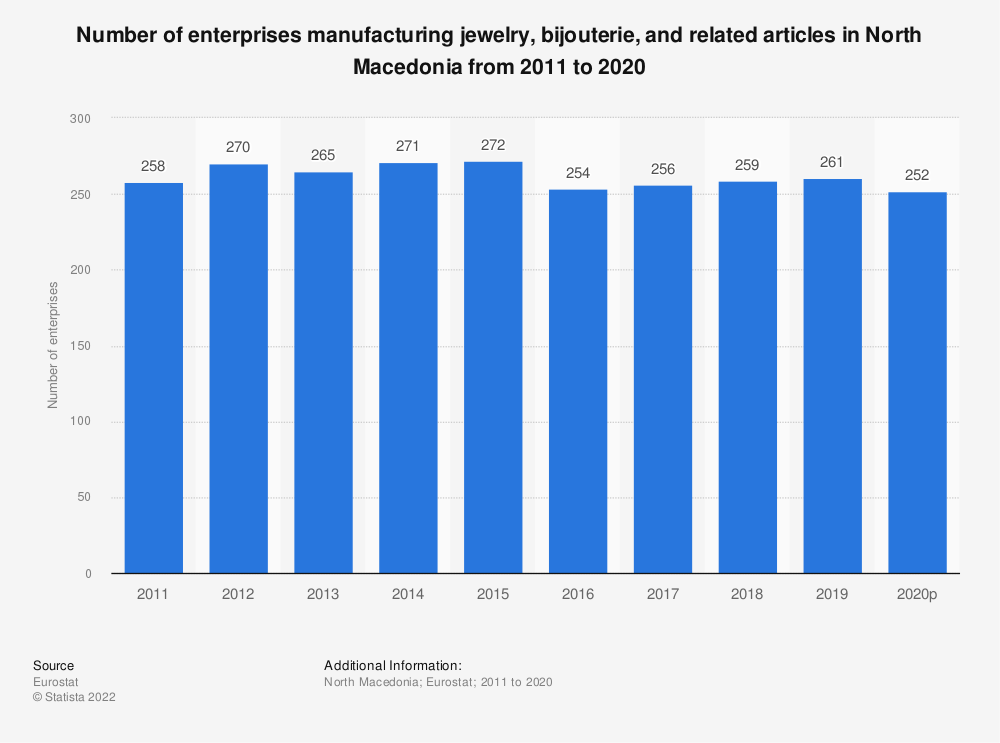 Statistic: Number of enterprises manufacturing jewelry, bijouterie and related articles in North Macedonia from 2011 to 2018 | Statista