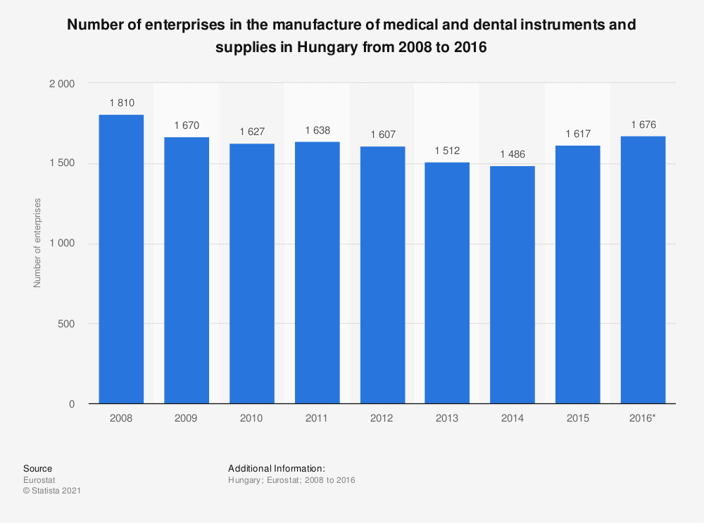 Statistic: Number of enterprises in the manufacture of medical and dental instruments and supplies in Hungary from 2008 to 2016 | Statista