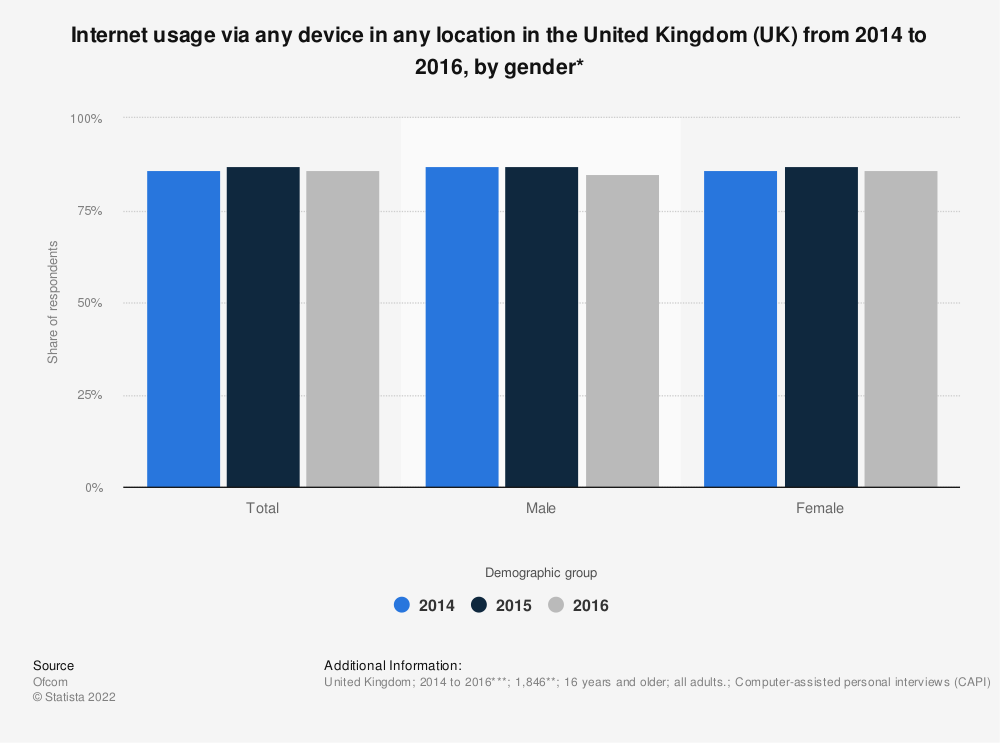 Statistic: Internet usage via any device in any location in the United Kingdom (UK) from 2014 to 2016, by gender* | Statista