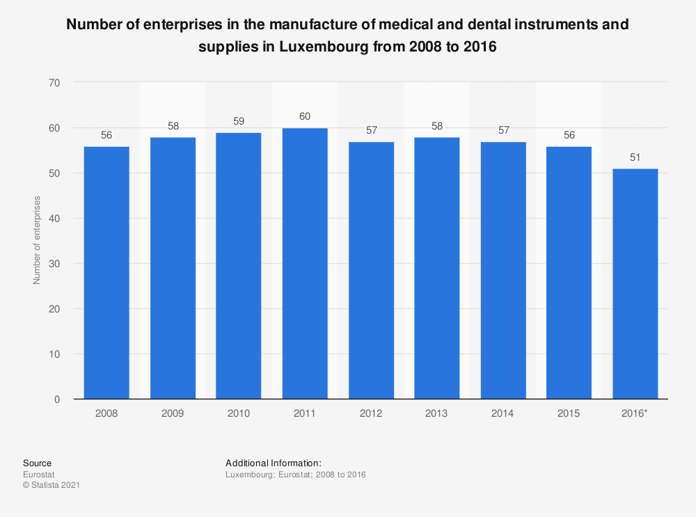 Statistic: Number of enterprises in the manufacture of medical and dental instruments and supplies in Luxembourg from 2008 to 2016 | Statista