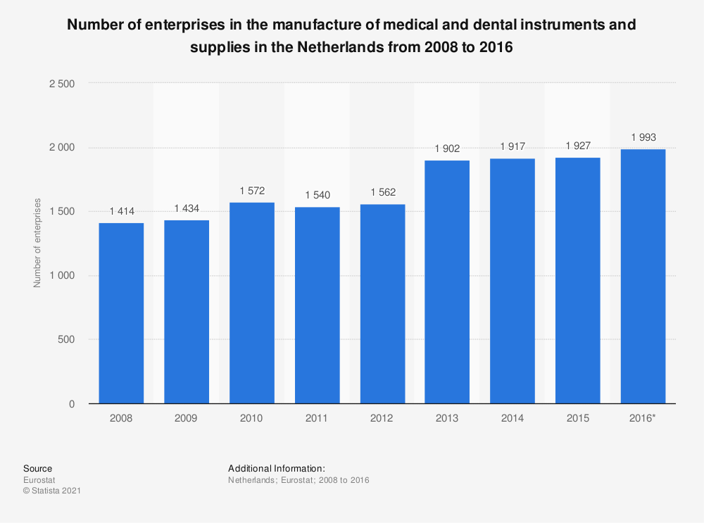 Statistic: Number of enterprises in the manufacture of medical and dental instruments and supplies in the Netherlands from 2008 to 2016 | Statista