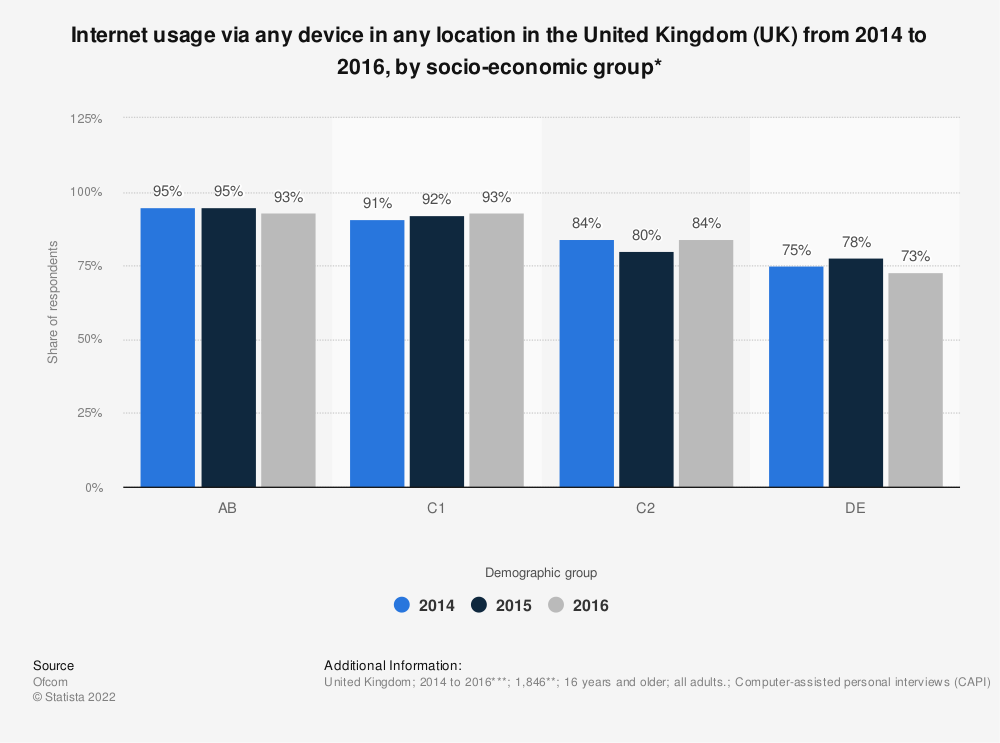 Statistic: Internet usage via any device in any location in the United Kingdom (UK) from 2014 to 2016, by socio-economic group* | Statista