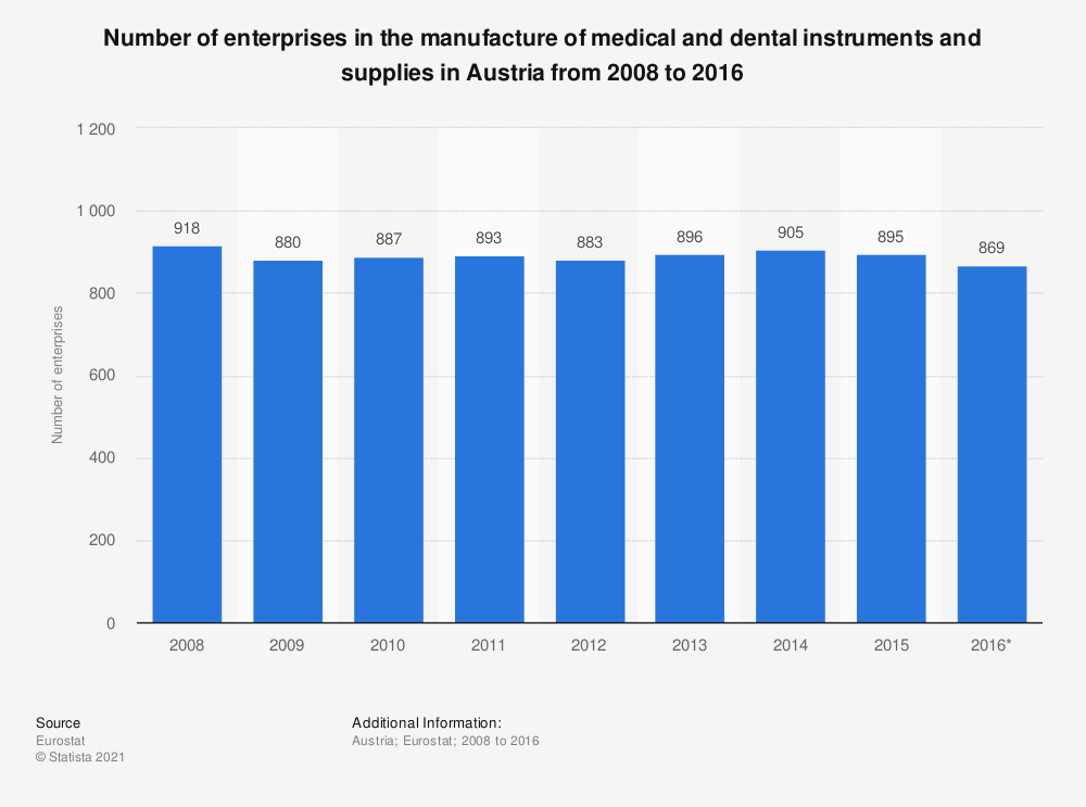 Statistic: Number of enterprises in the manufacture of medical and dental instruments and supplies in Austria from 2008 to 2016 | Statista