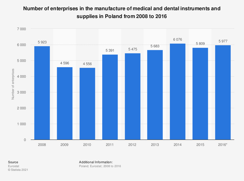 Statistic: Number of enterprises in the manufacture of medical and dental instruments and supplies in Poland from 2008 to 2016 | Statista