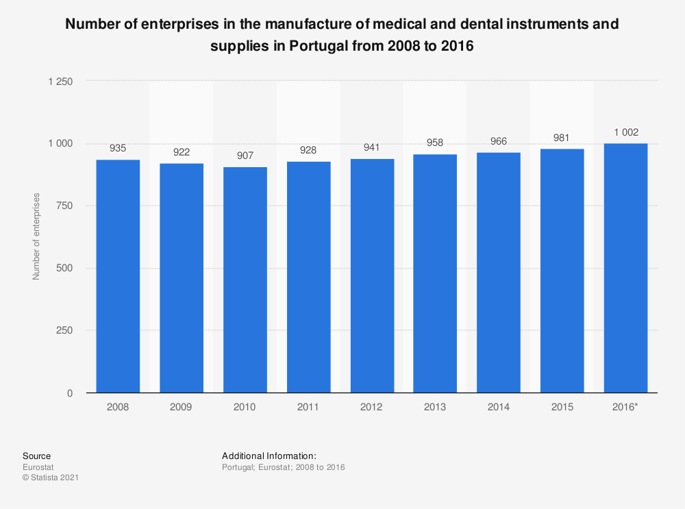 Statistic: Number of enterprises in the manufacture of medical and dental instruments and supplies in Portugal from 2008 to 2016 | Statista