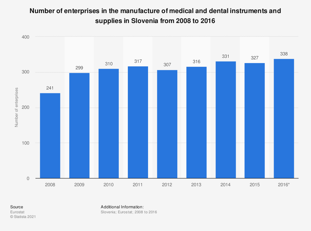 Statistic: Number of enterprises in the manufacture of medical and dental instruments and supplies in Slovenia from 2008 to 2016 | Statista