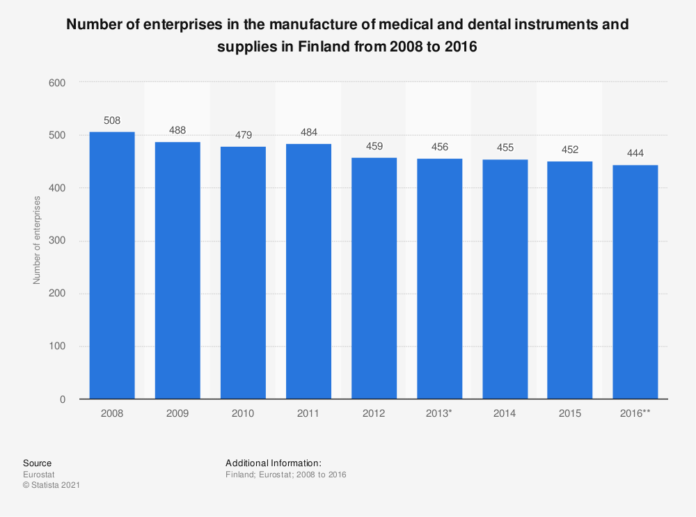 Statistic: Number of enterprises in the manufacture of medical and dental instruments and supplies in Finland from 2008 to 2016 | Statista