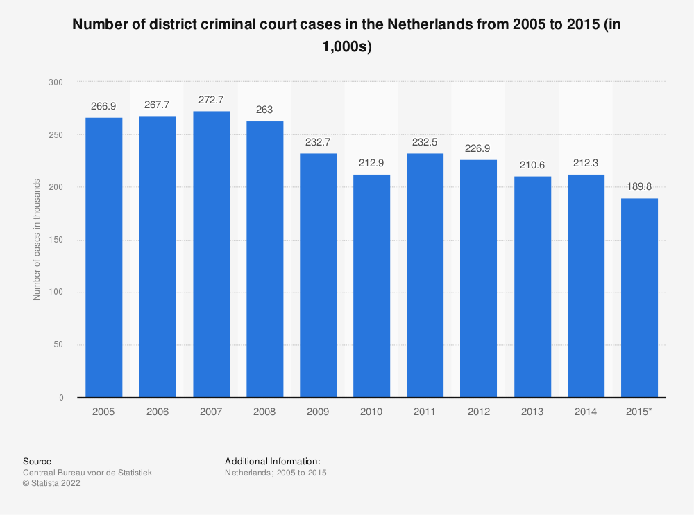 Statistic: Number of district criminal court cases in the Netherlands from 2005 to 2015 (in 1,000s) | Statista