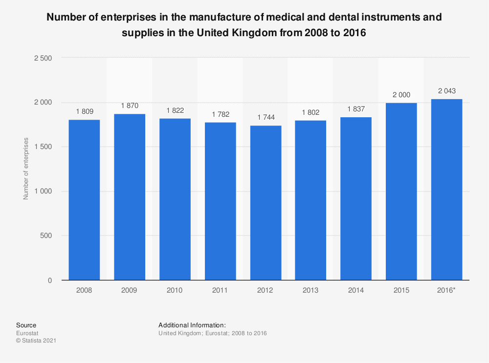 Statistic: Number of enterprises in the manufacture of medical and dental instruments and supplies in the United Kingdom from 2008 to 2016 | Statista