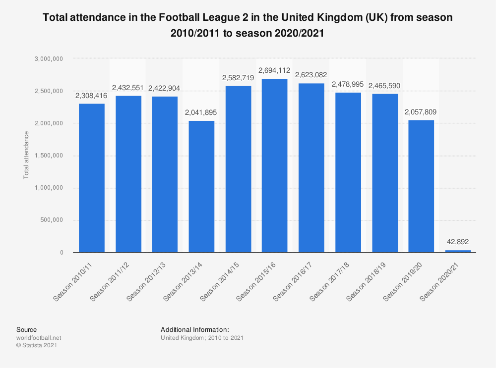 Statistic: Total attendance in the Football League 2 in the United Kingdom (UK) from season 2010/2011 to season 2019/2020 | Statista