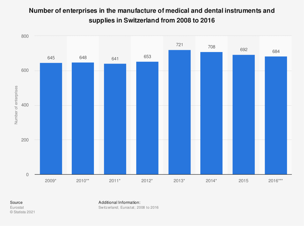 Statistic: Number of enterprises in the manufacture of medical and dental instruments and supplies in Switzerland from 2008 to 2016 | Statista