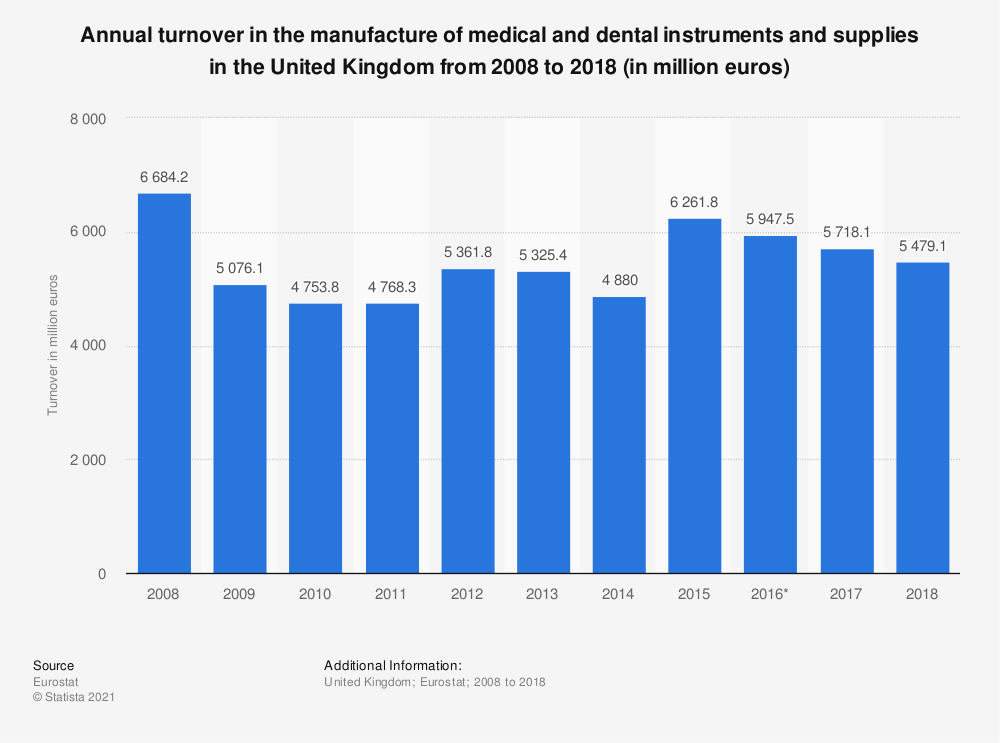 Statistic: Annual turnover in the manufacture of medical and dental instruments and supplies in the United Kingdom from 2008 to 2016 (in million euros) | Statista