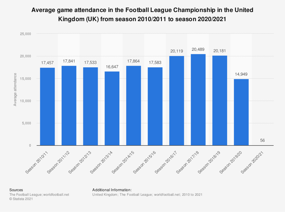 Statistic: Average game attendance in the Football League Championship in the United Kingdom (UK) from season 2010/2011 to season 2017/2018 | Statista