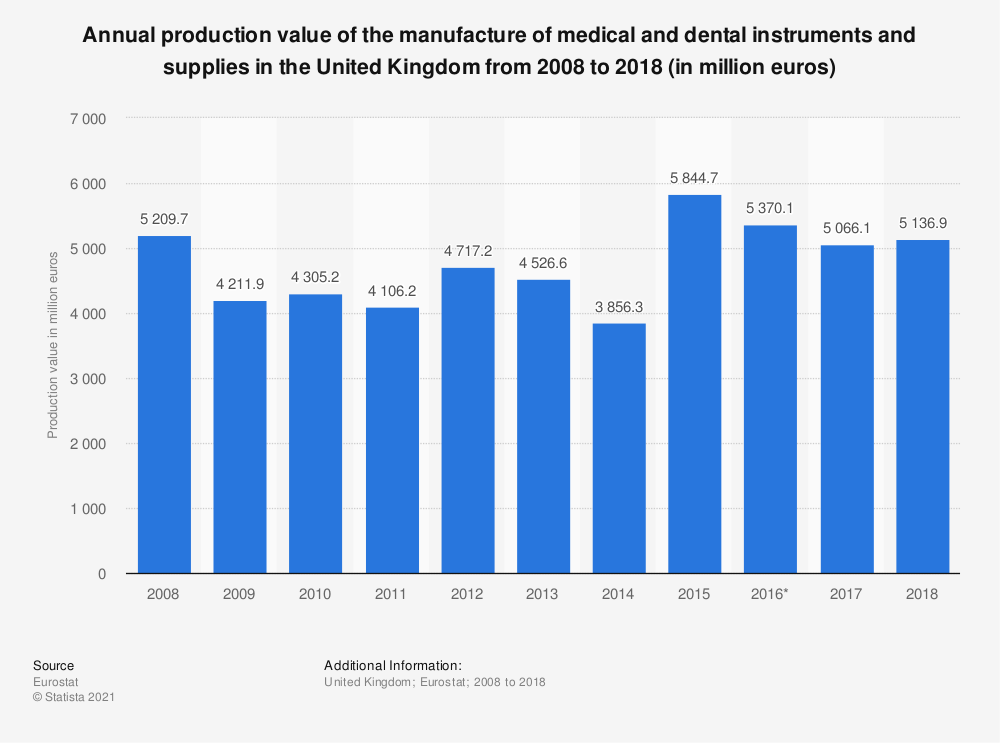 Statistic: Annual production value of the manufacture of medical and dental instruments and supplies in the United Kingdom from 2008 to 2016 (in million euros) | Statista
