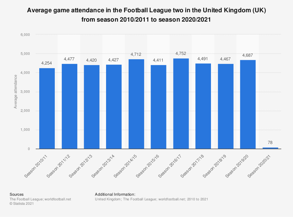 Statistic: Average game attendance in the Football League two in the United Kingdom (UK) from season 2010/2011 to season 2017/2018 | Statista
