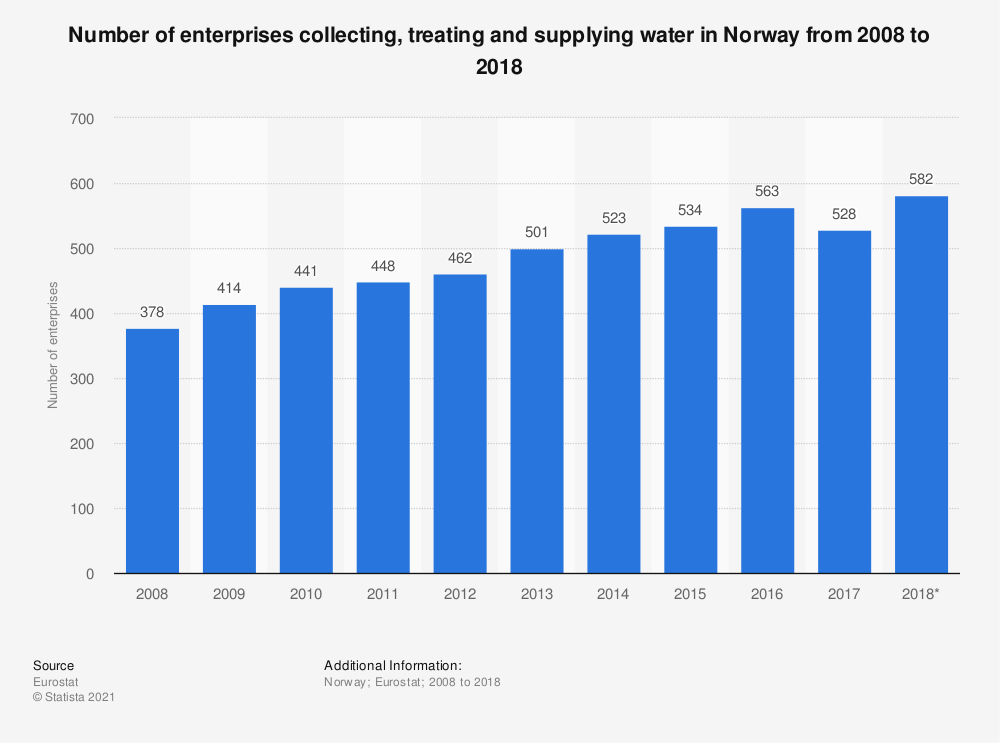 Statistic: Number of enterprises collecting, treating and supplying water in Norway from 2008 to 2015 | Statista