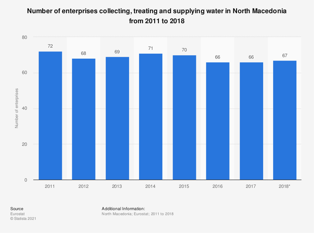 Statistic: Number of enterprises collecting, treating and supplying water in North Macedonia from 2011 to 2018 | Statista