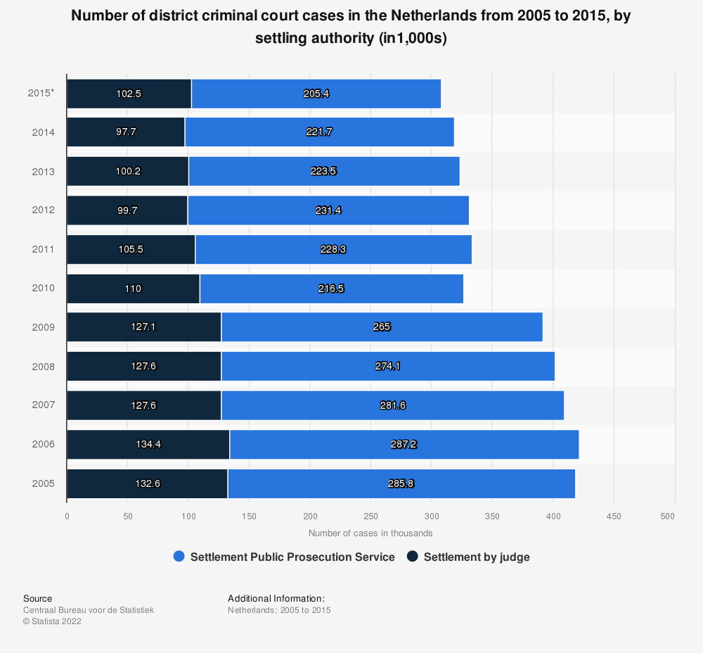 Statistic: Number of district criminal court cases in the Netherlands from 2005 to 2015, by settling authority (in1,000s) | Statista
