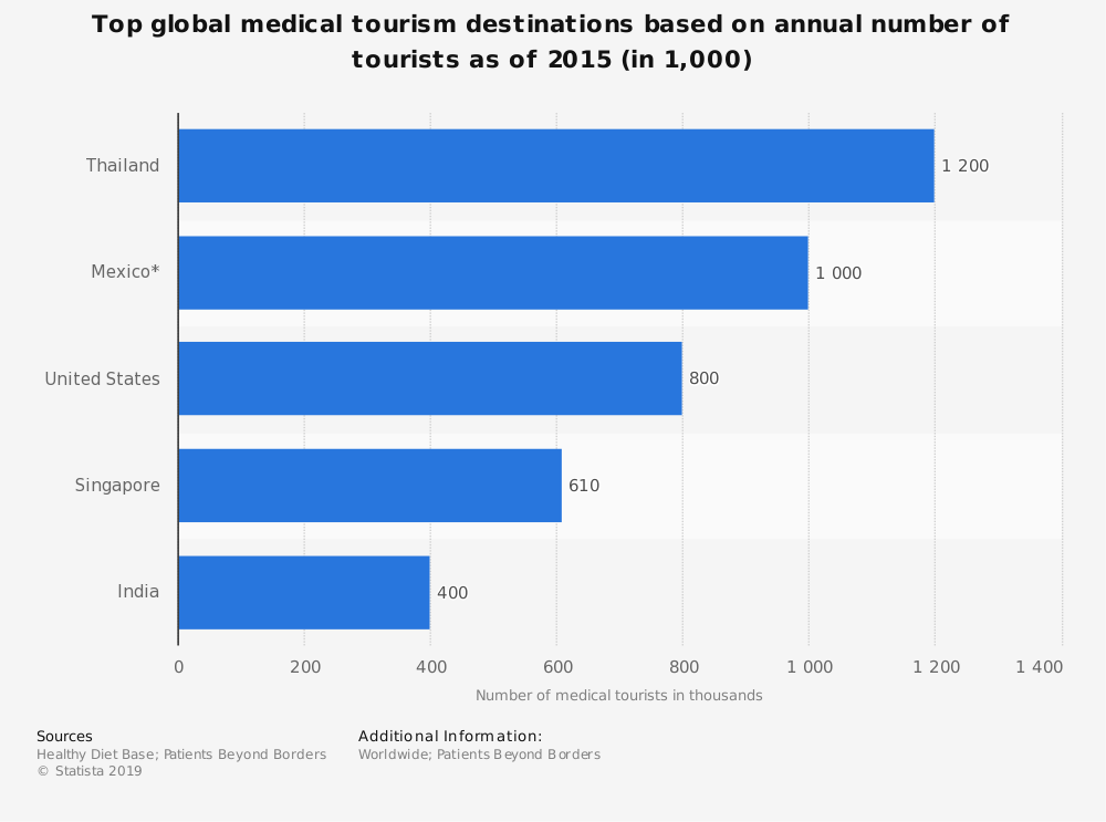 Statistic: Top global medical tourism destinations based on annual number of tourists as of 2015 (in 1,000) | Statista