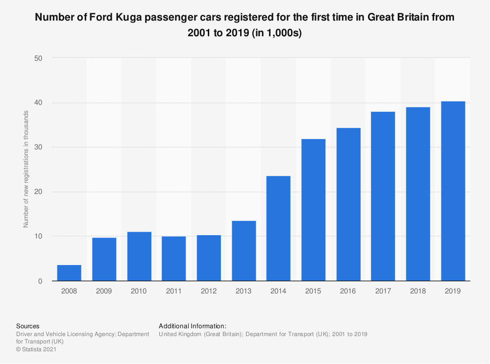 Statistic: Number of Ford Kuga passenger cars registered for the first time in Great Britain from 2001 to 2015 (in 1,000s) | Statista