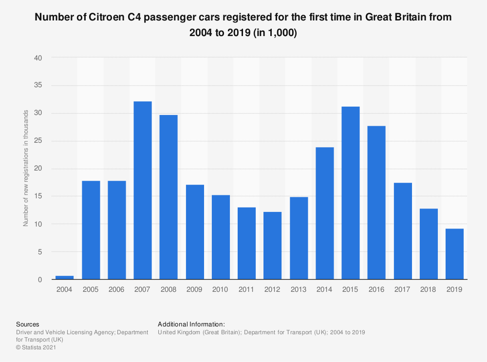 Statistic: Number of Citroen C4 passenger cars registered for the first time in Great Britain from 2004 to 2015 (in 1,000) | Statista