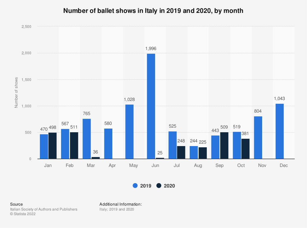 Statistic: Number of ballet shows performed in Italy in 2018, by month of the year | Statista