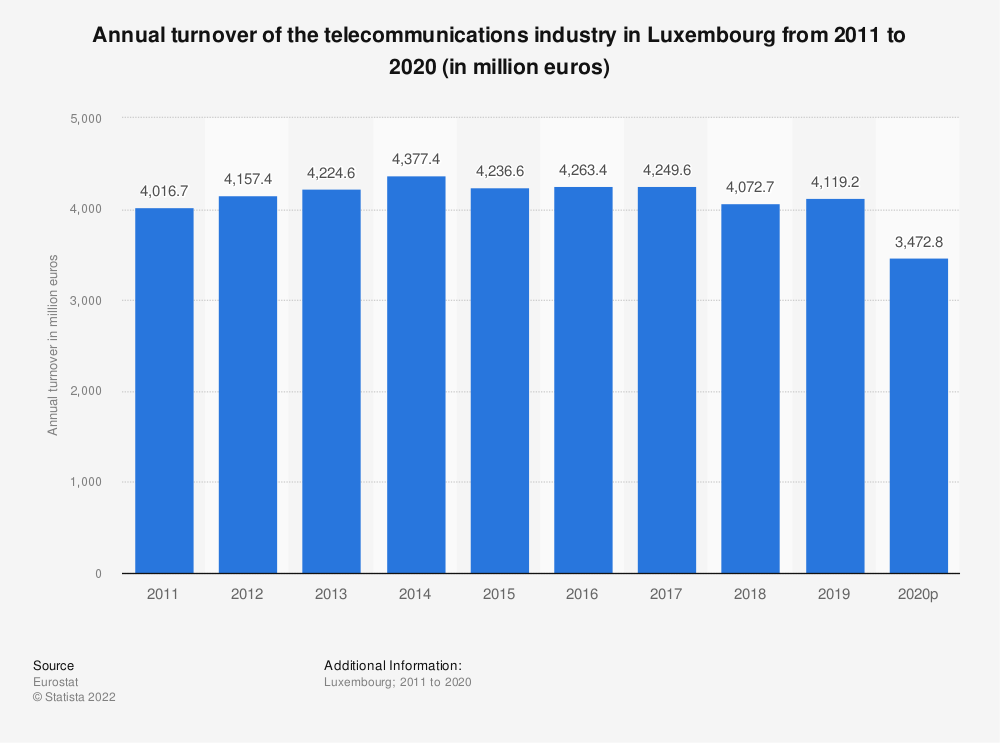 Statistic: Annual turnover of the telecommunications industry in Luxembourg from 2008 to 2014 (in million euros) | Statista
