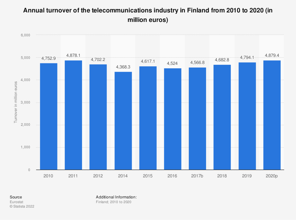 Statistic: Annual turnover of the telecommunications industry in Finland from 2009 to 2014 (in million euros)   Statista