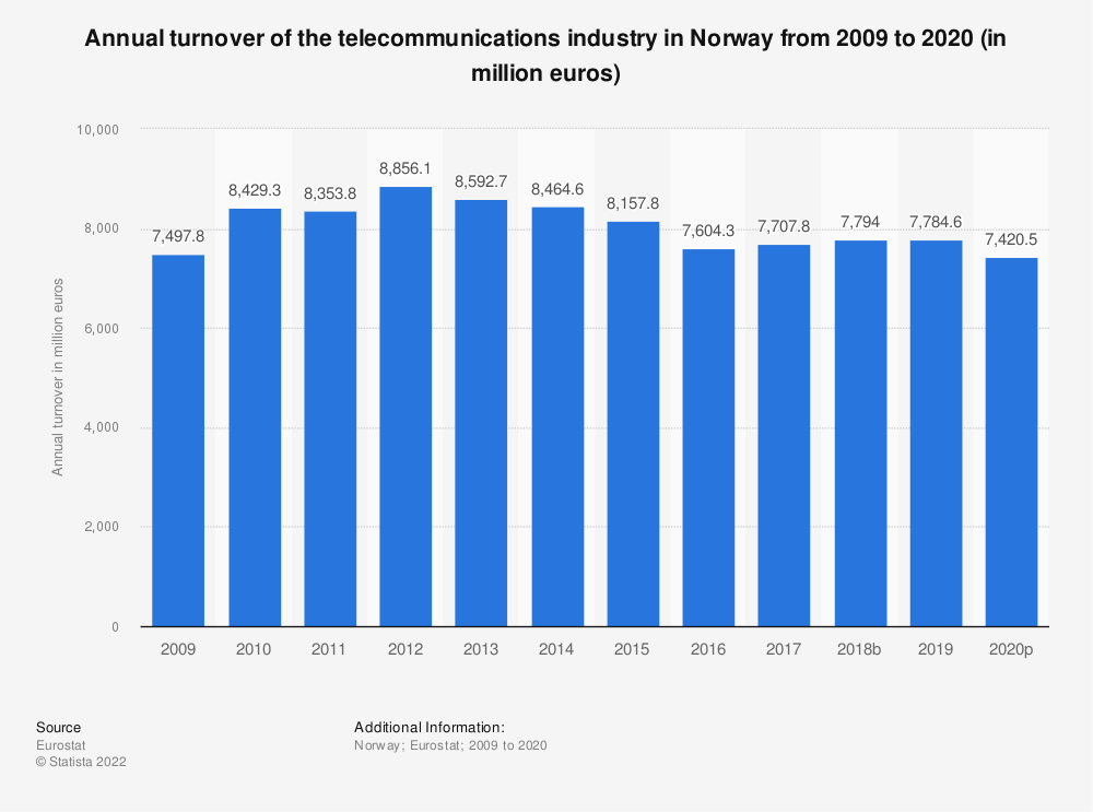 Statistic: Annual turnover of the telecommunications industry in Norway from 2008 to 2015 (in million euros)   Statista