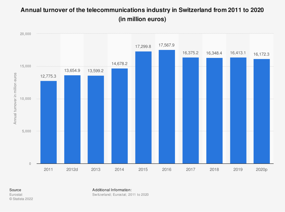 Statistic: Annual turnover of the telecommunications industry in Switzerland from 2009 to 2014 (in million euros) | Statista