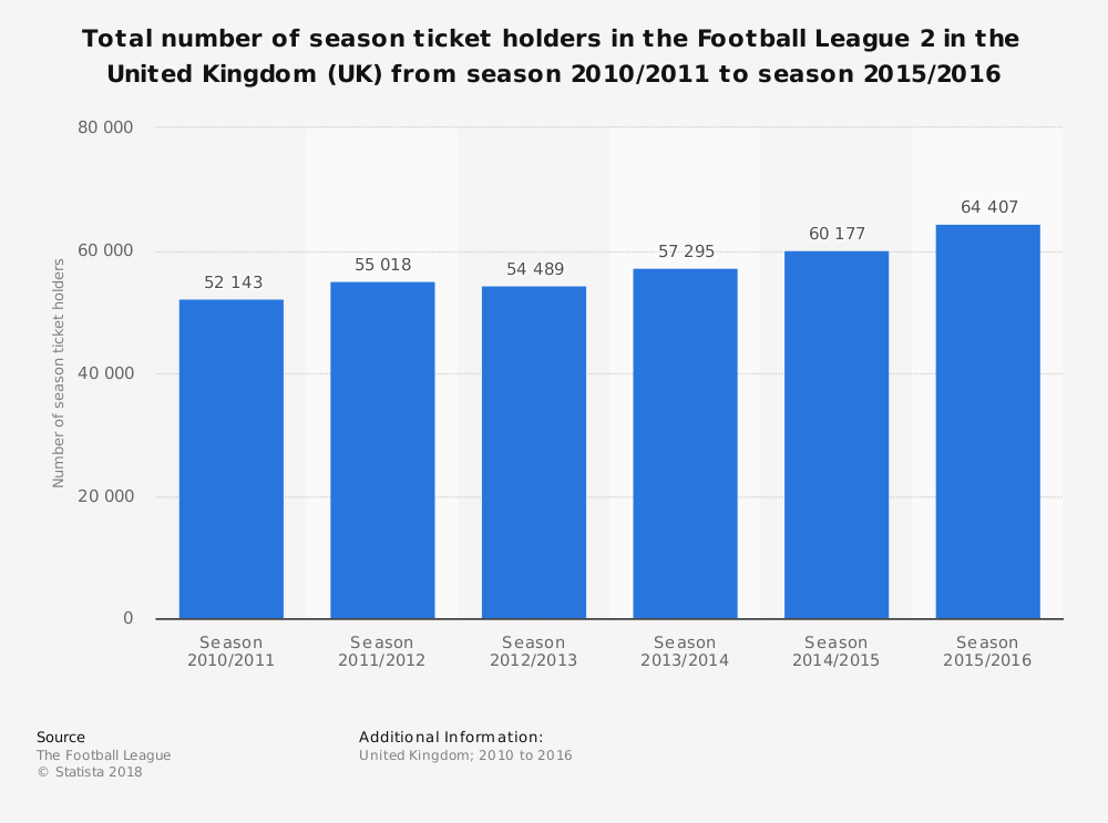 Statistic: Total number of season ticket holders in the Football League 2 in the United Kingdom (UK) from season 2010/2011 to season 2015/2016   Statista
