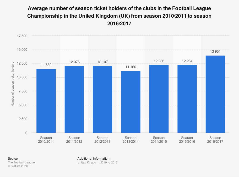 Statistic: Average number of season ticket holders of the clubs in the Football League Championship in the United Kingdom (UK) from season 2010/2011 to season 2016/2017 | Statista