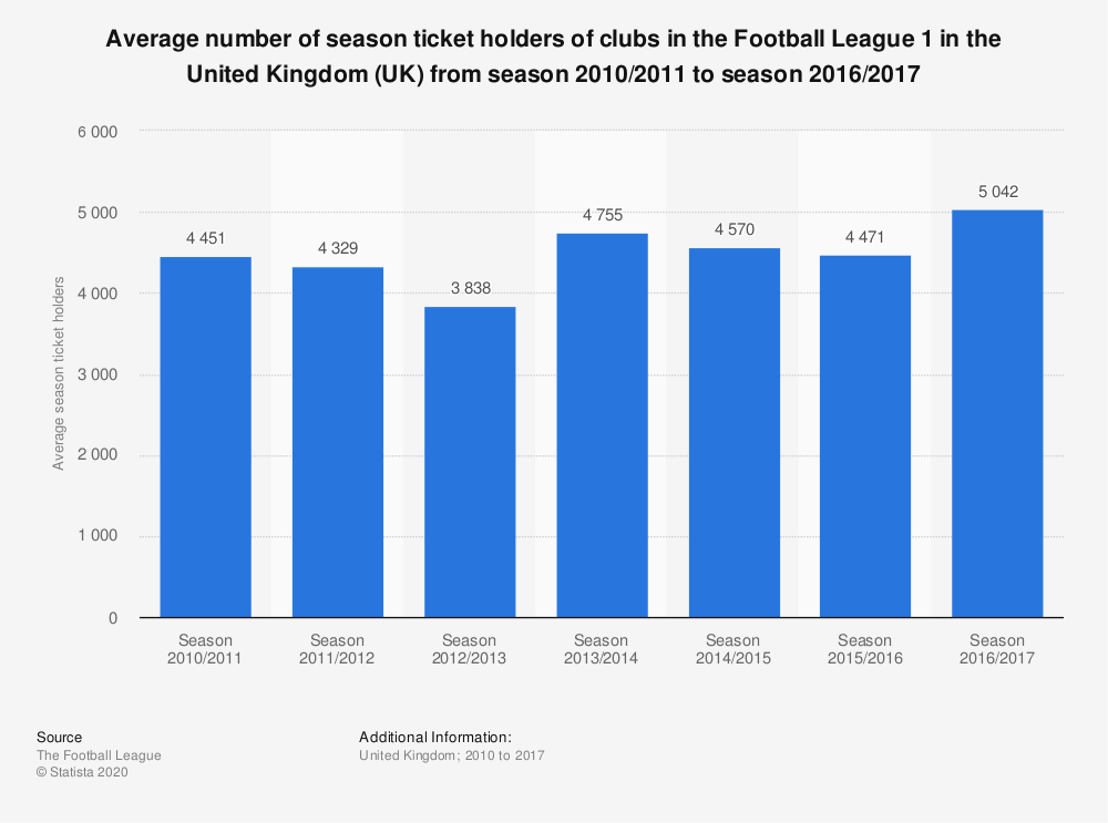Statistic: Average number of season ticket holders of clubs in the Football League 1 in the United Kingdom (UK) from season 2010/2011 to season 2016/2017 | Statista