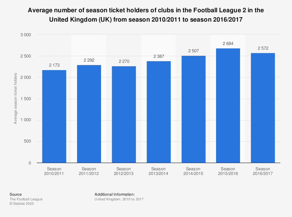 Statistic: Average number of season ticket holders of clubs in the Football League 2 in the United Kingdom (UK) from season 2010/2011 to season 2016/2017 | Statista
