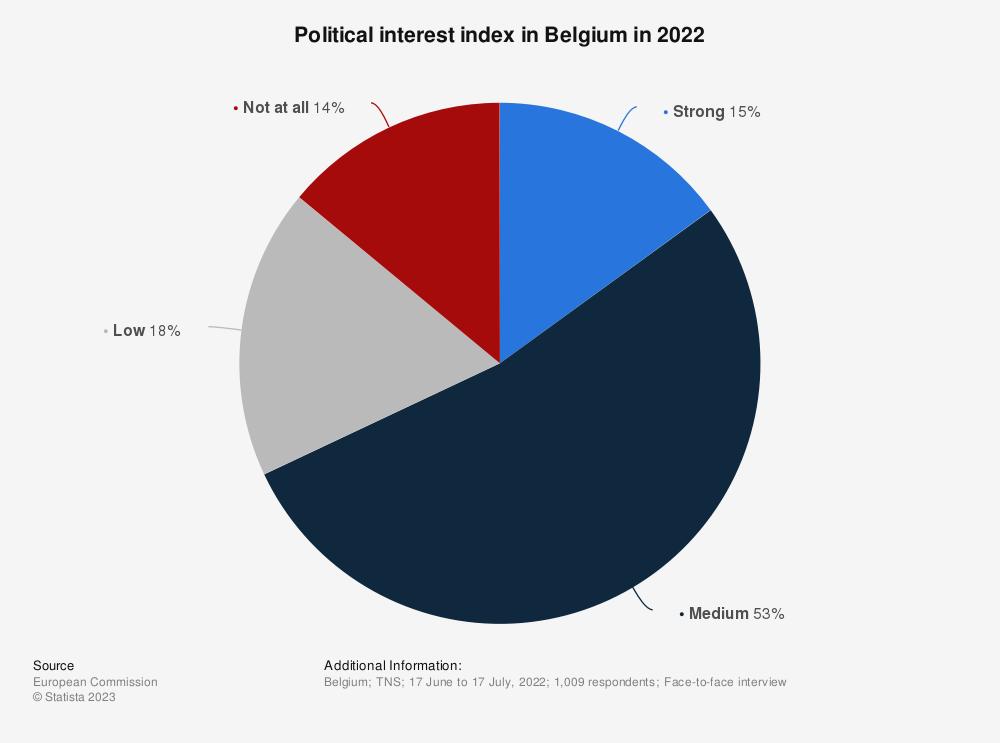 Statistic: Political interest index in Belgium in August 2020 | Statista