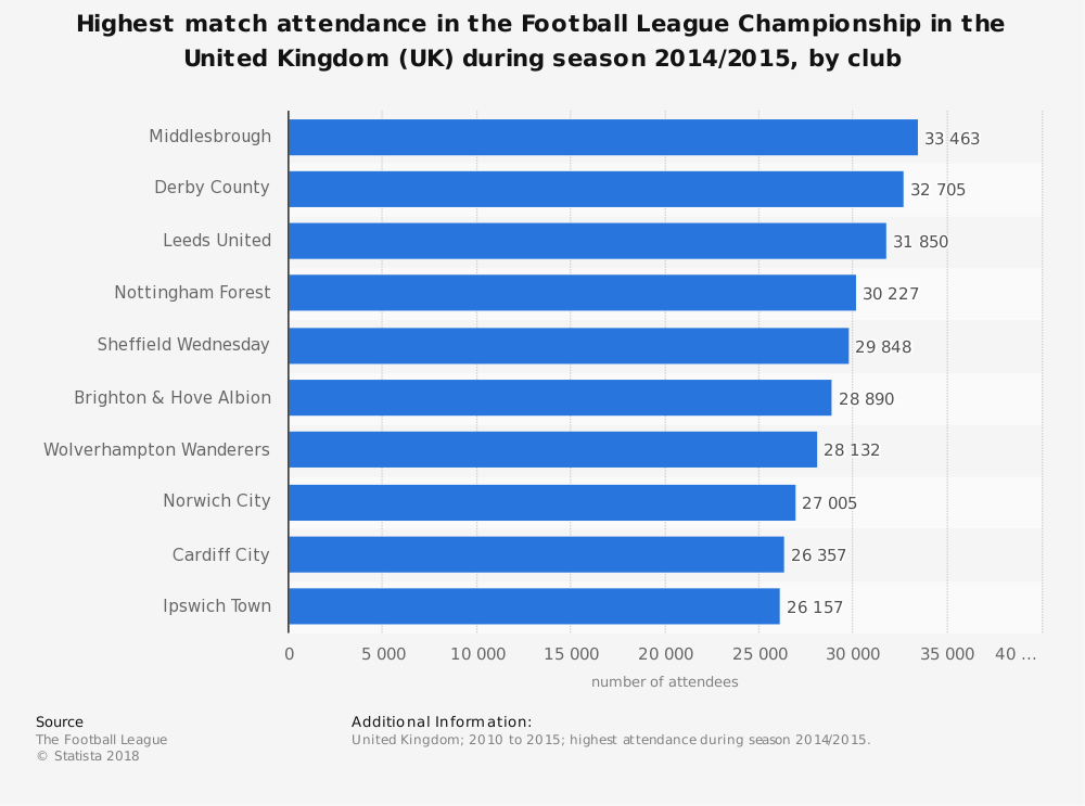 Statistic: Highest match attendance in the Football League Championship in the United Kingdom (UK) during season 2014/2015, by club | Statista