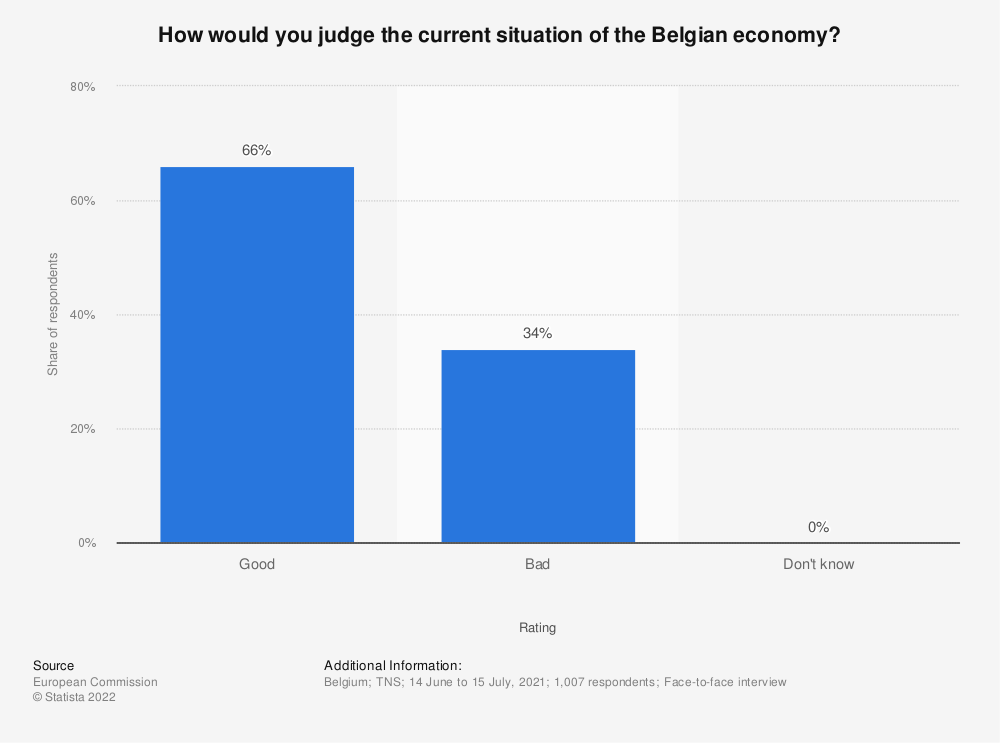 Statistic: How would you judge the current situation of the Belgian economy? | Statista