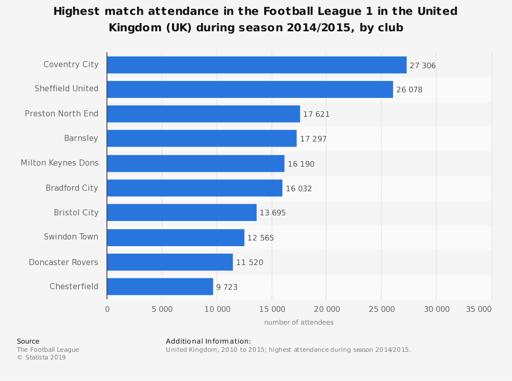 Statistic: Highest match attendance in the Football League 1 in the United Kingdom (UK) during season 2014/2015, by club | Statista