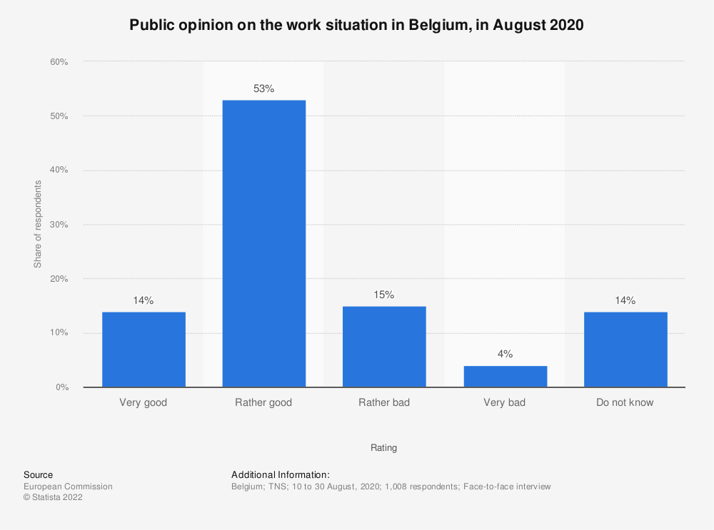 Statistic: Public opinion on the work situation in Belgium, in August 2020 | Statista