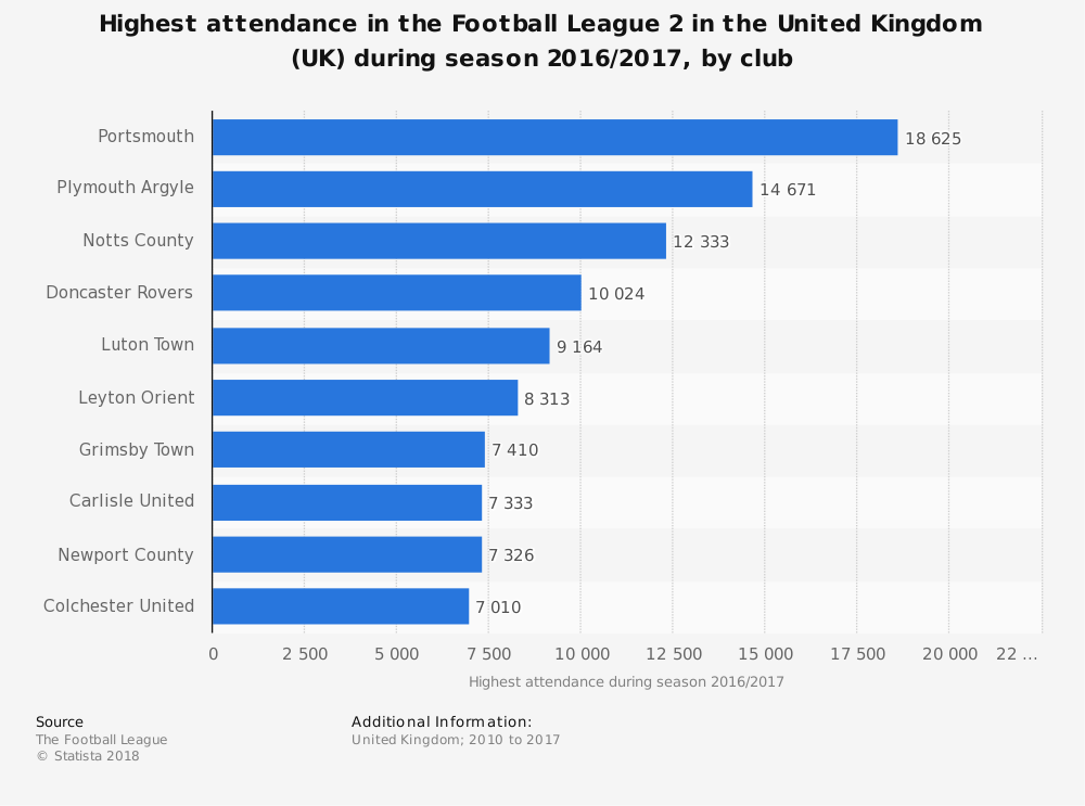 Statistic: Highest attendance in the Football League 2 in the United Kingdom (UK) during season 2016/2017, by club | Statista
